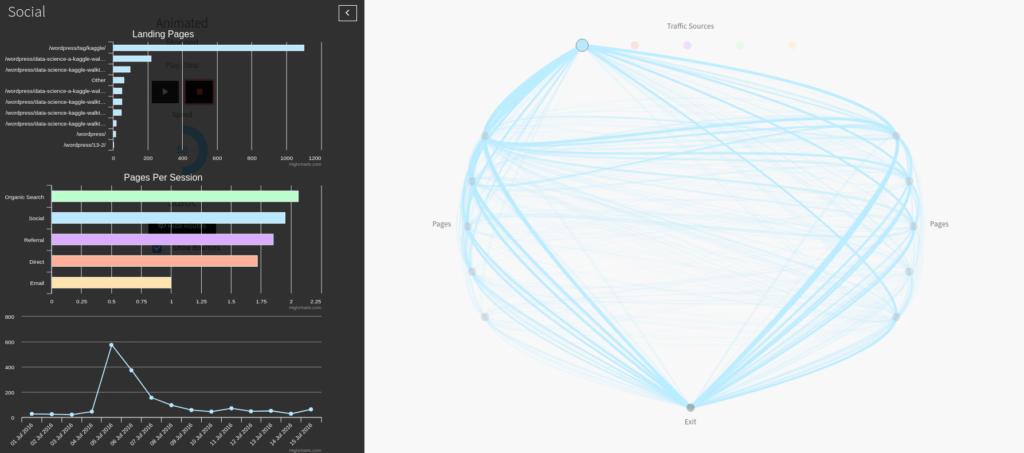 visual google analytics dashboard